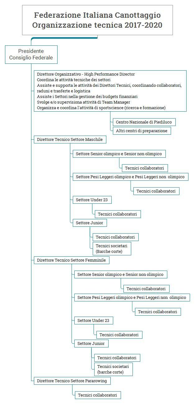 federazione-italiana-canottaggio-organizzazione-tecnica-2017-2020